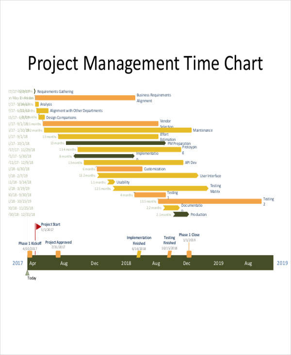 project management time