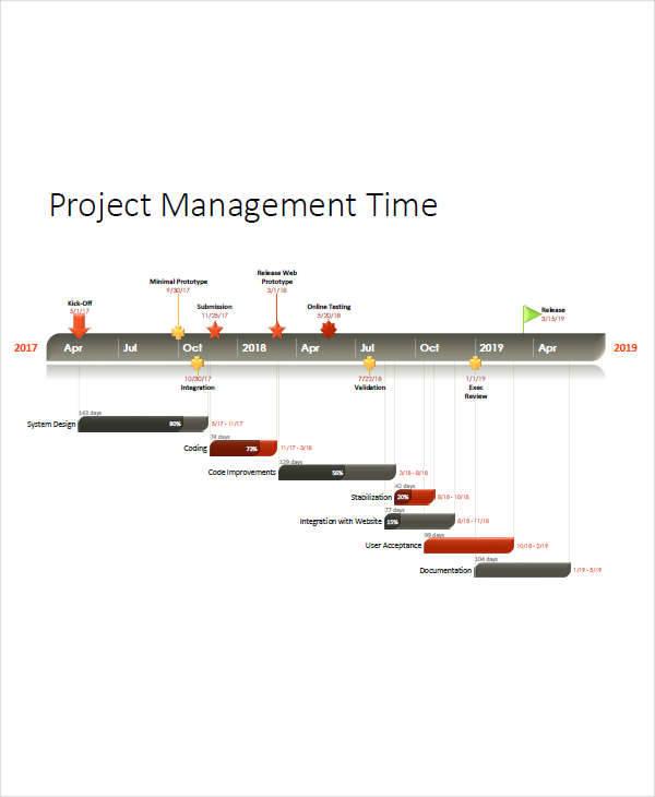 project management time1