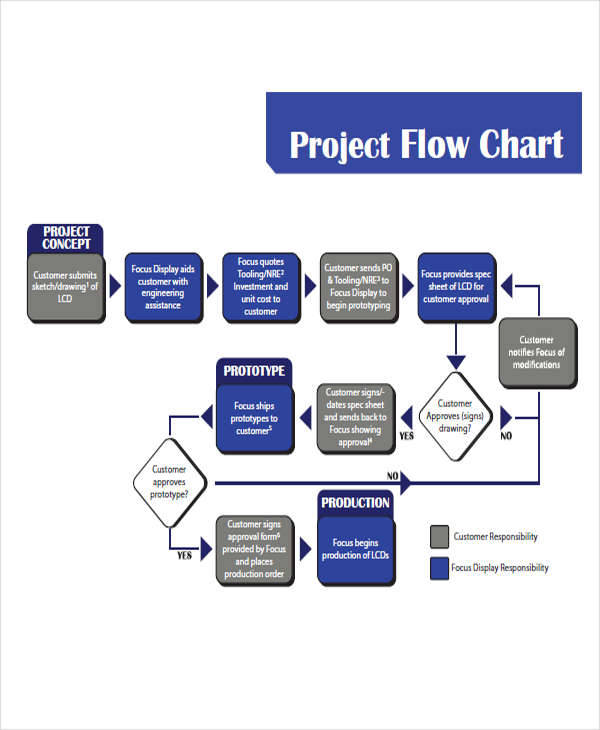 project time flow chart3