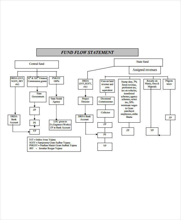 sample fund flow statement