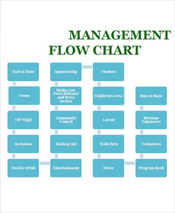 time management flow chart6
