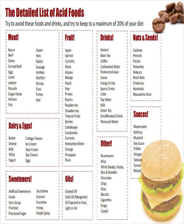 acidic food chart