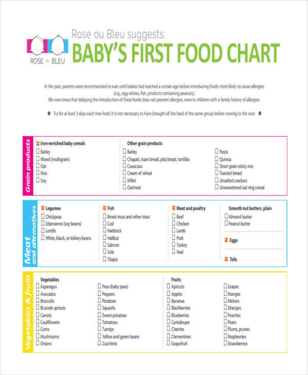 baby chart for food