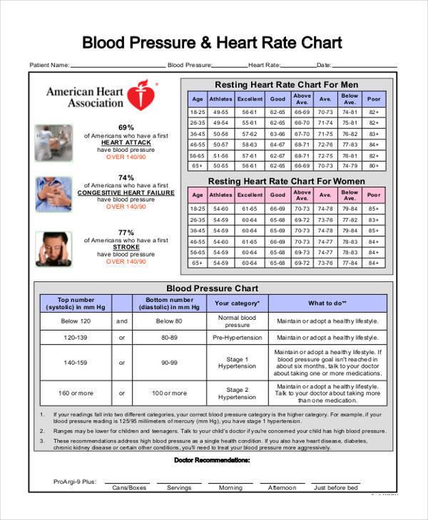 blood pressure rate chart