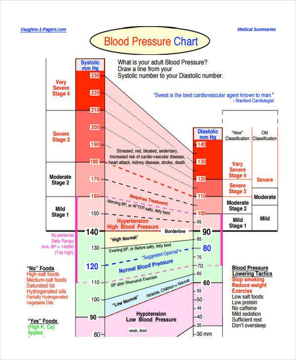 blood pressure rate chart1