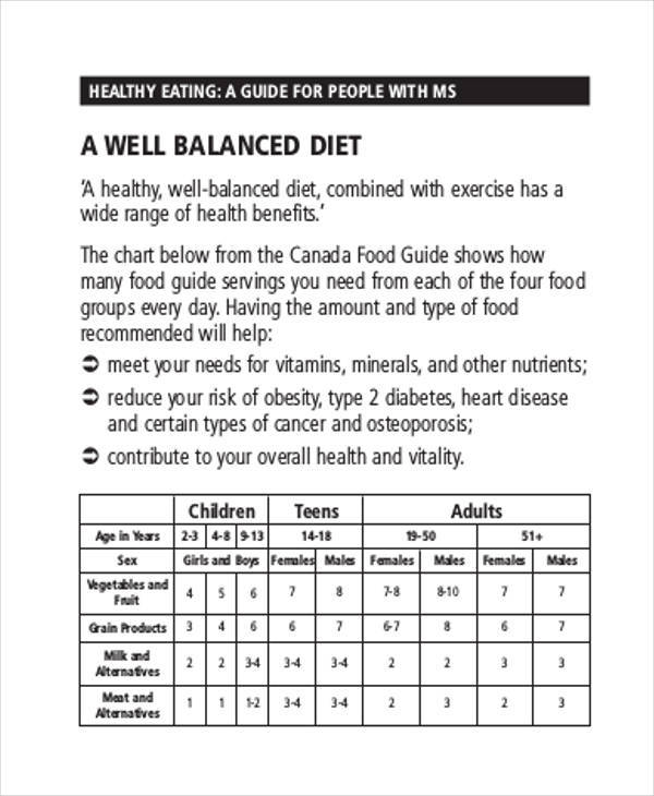 chart for healthy diet