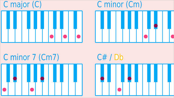 Chord Charts Examples In Word Pdf   9 Chord Chart Templates Examples In Word Pdf