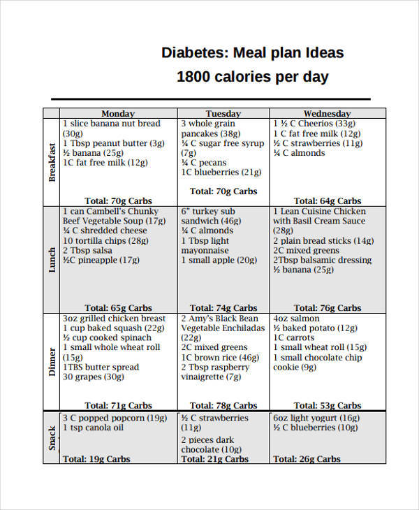 diabetes diet chart template