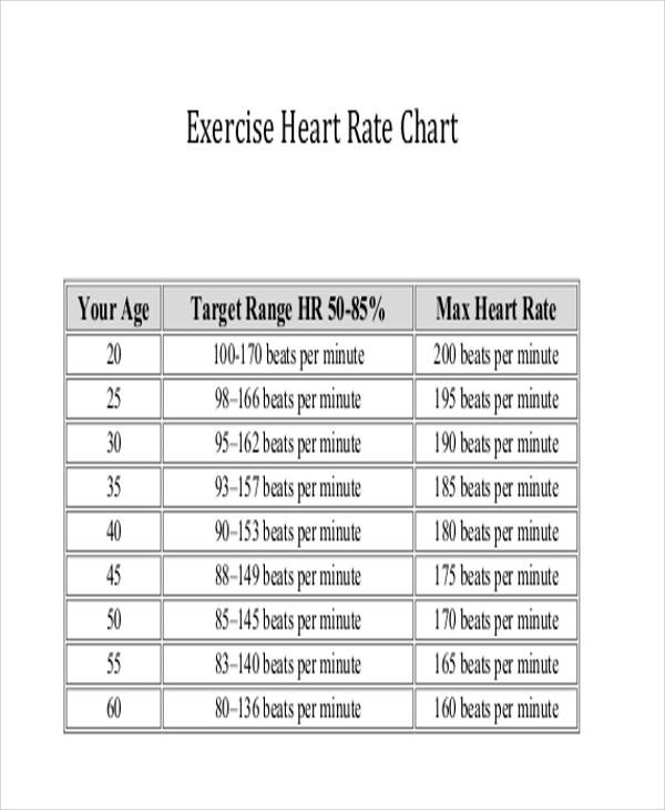 Productive Fitness Poster Series - Training Heart Rate ... |Exercise Heart Rate Chart