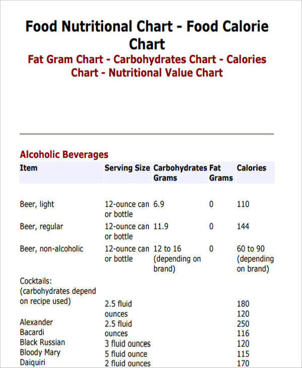 Top Information For 2017 On Establishing Critical Details Of Weightlifting: 9+ Food Chart – Examples In Word, PDF