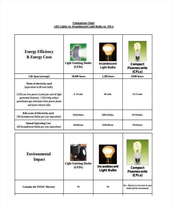 lighting comparison chart