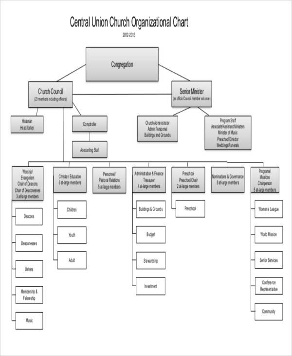 9+ Organizational Chart Templates – Free Sample, Example, Format ...