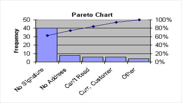 7 Pareto Chart Template Free Sample Example Format Download