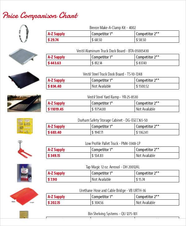 price comparison chart