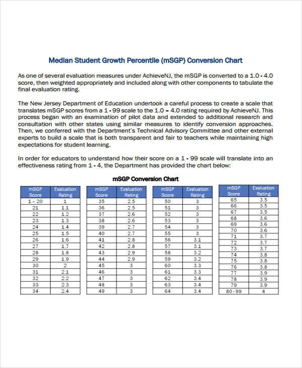 student growth chart sample