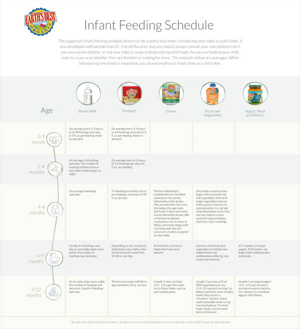 infant feeding schedule sample