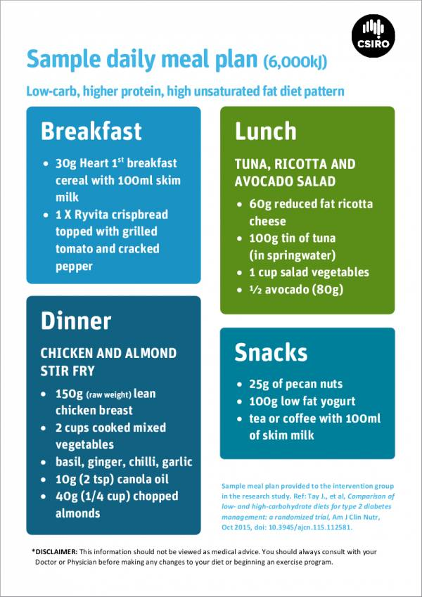 meal planner sample for low carb diet