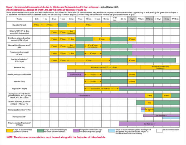 recommended immunization schedule for children and adolescents aged 18 years or younger in the united states for the year 2017