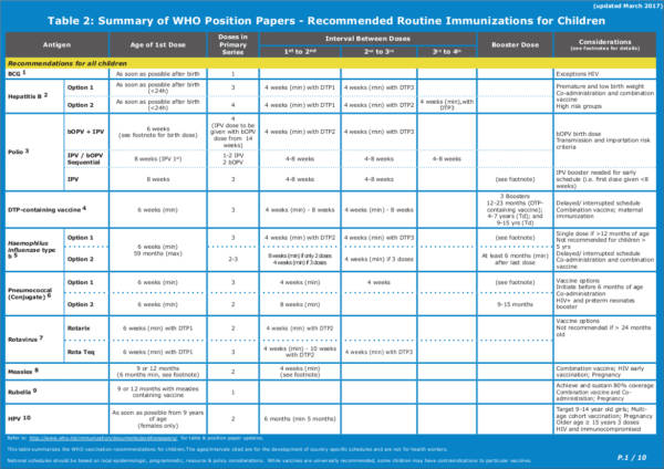 recommended routine immunizations for children by the world health organization