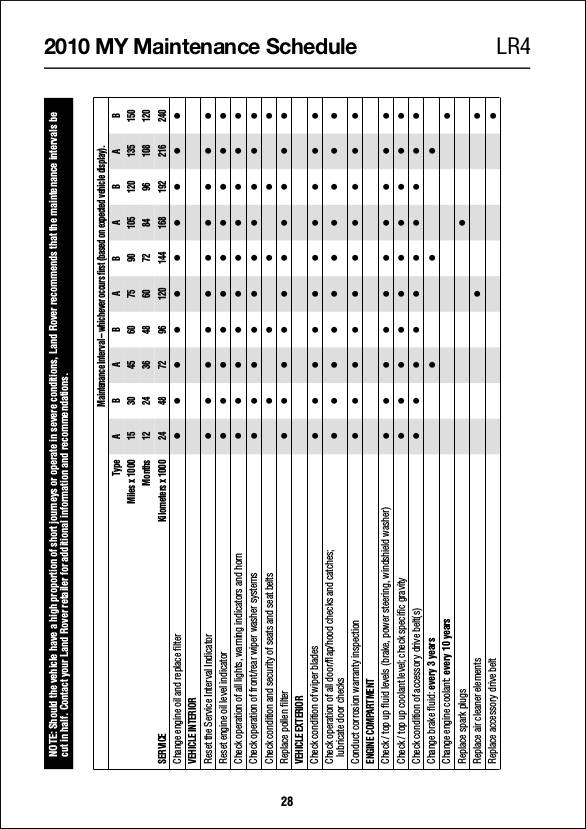 Amazing image inside car maintenance schedule printable