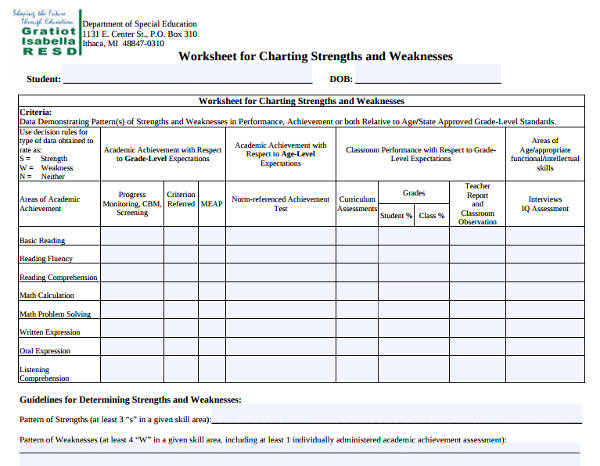 worksheet for charting strengths and weaknesses