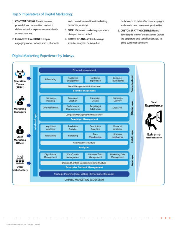sample digital marketing presentation
