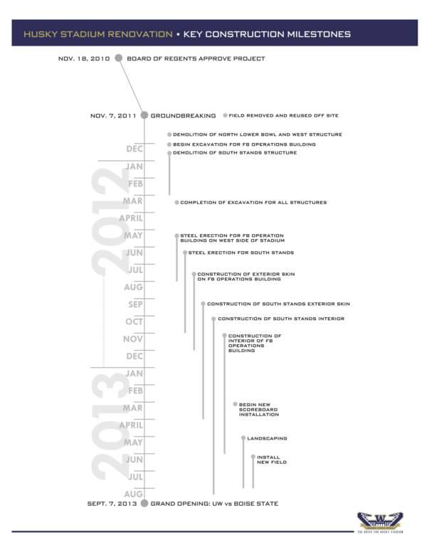 building timeline schedule 1
