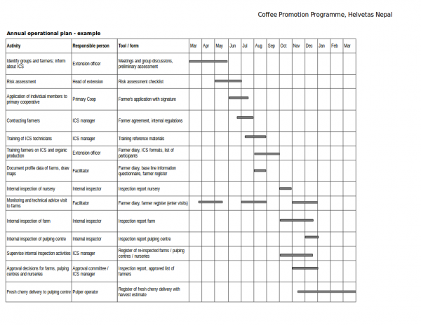 12+ Annual Operational Plan Samples & Templates
