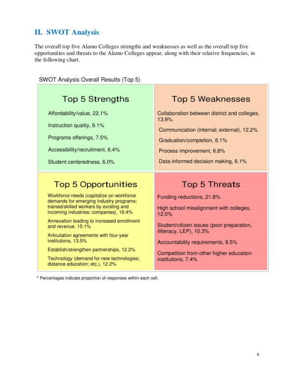 swot competitive factor analysis 06