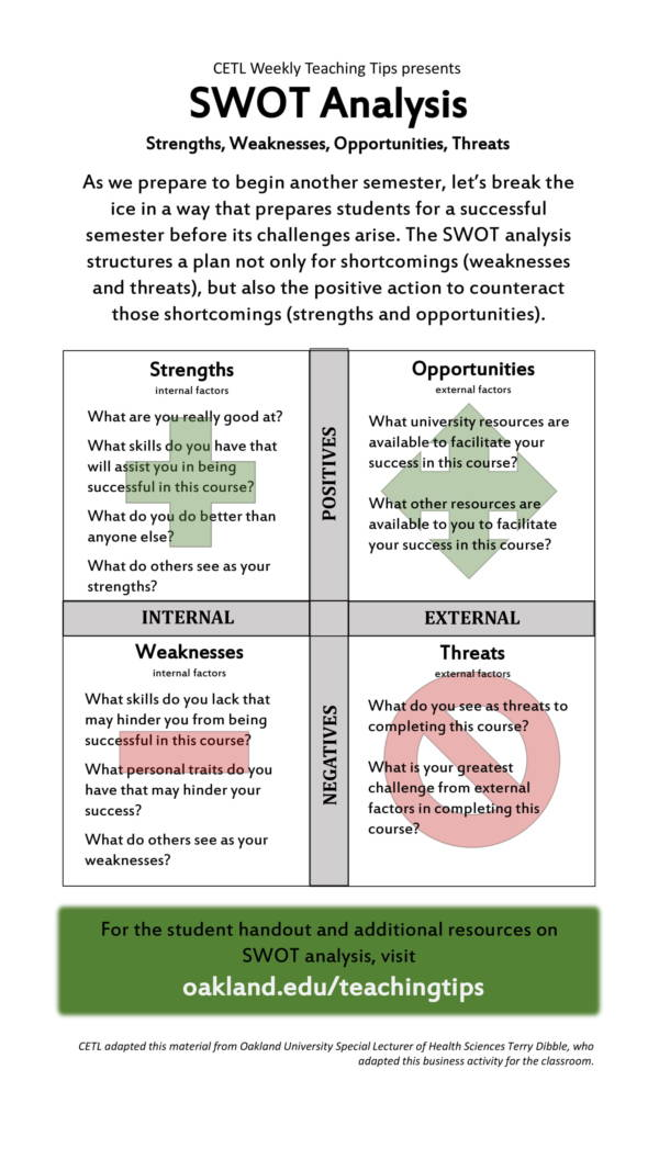 simple student swot analysis template 1