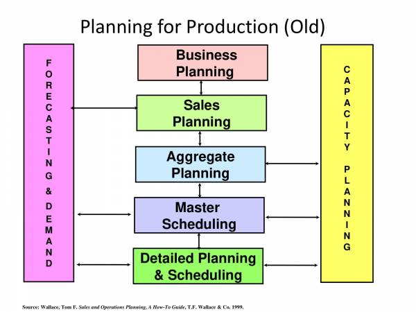 aggregate production planning 009