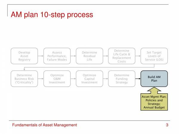 fundamentals of asset management 03