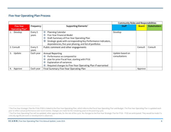 sample five year operating plan 09