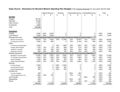 church mission spending budget plan sample 4