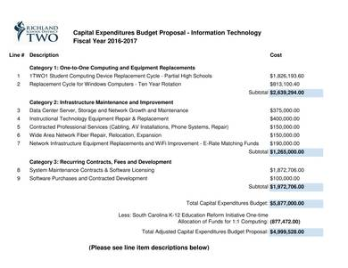 How To Create A Capital Expenditure Budget 6 Samples