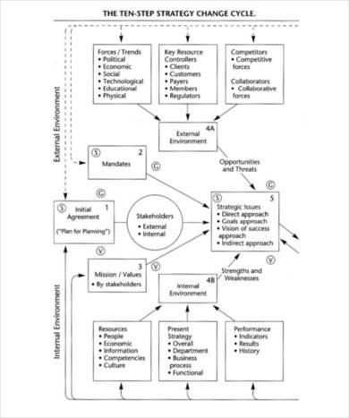 it strategic planning template