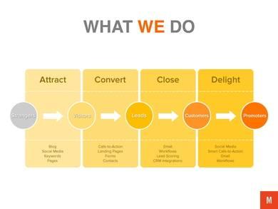 inbound email marketing proposal template 03
