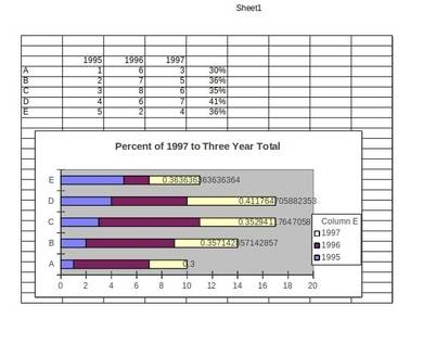 bar chart with percentage labels