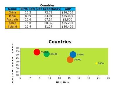 bubble chart excel template