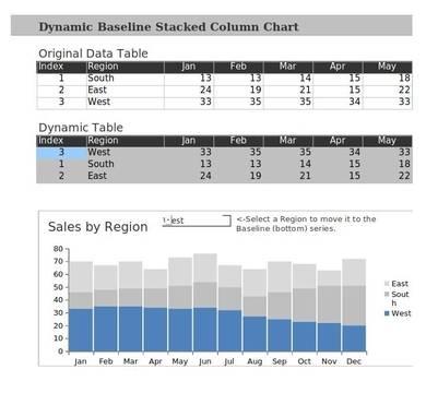dynamic baseline stacked column chart