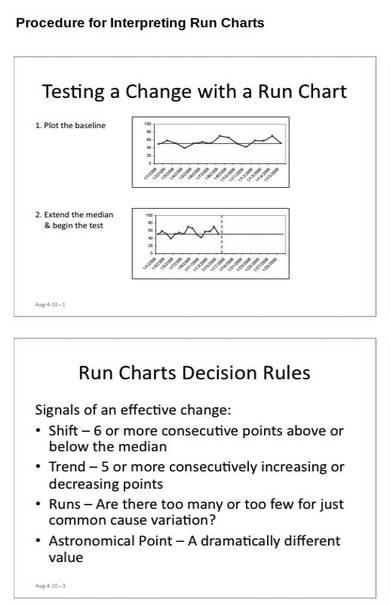 run chart sample template