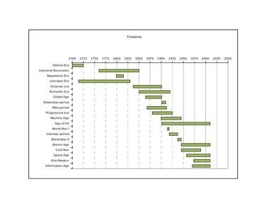 timeline chart sample