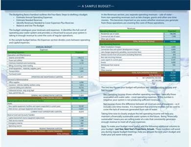 sample annual business budget 2