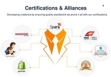web solutions company profile sample