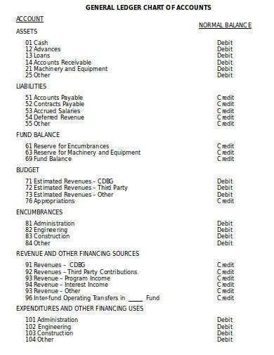 general ledger chart of accounts