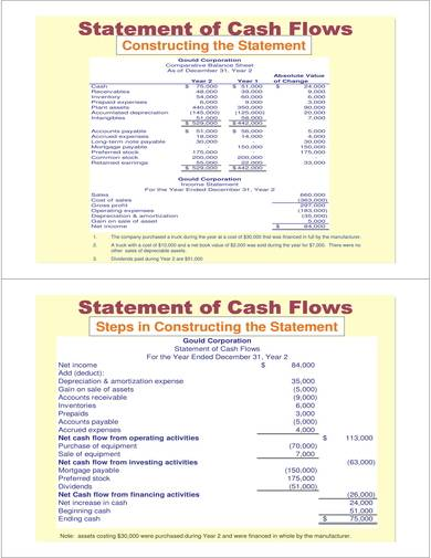 sample of a simple cash flow analysis