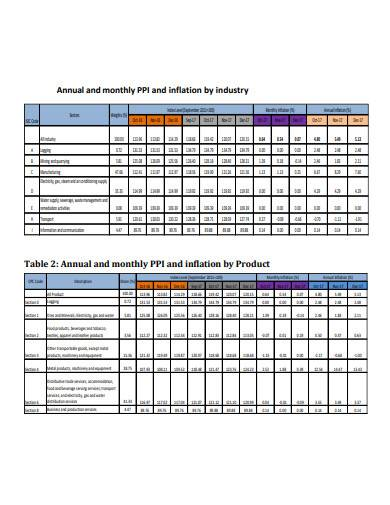 annual and monthly producer price index and inflation industry
