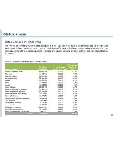 basic retail gap analysis