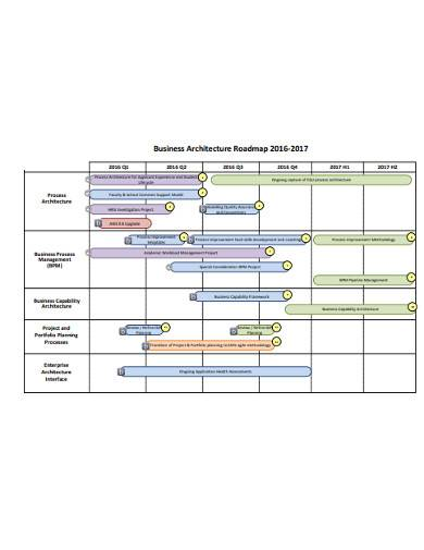 business architecture roadmap