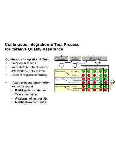 continuous integration and test process